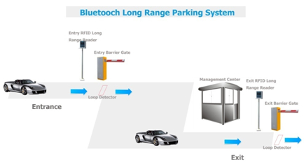 Long Range RFID Reader Parking System